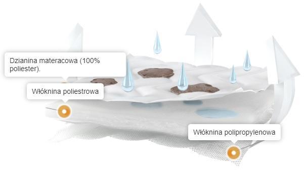 Fiki Miki materac Lateks Pianka PUR PRESTIGE Line 90x40